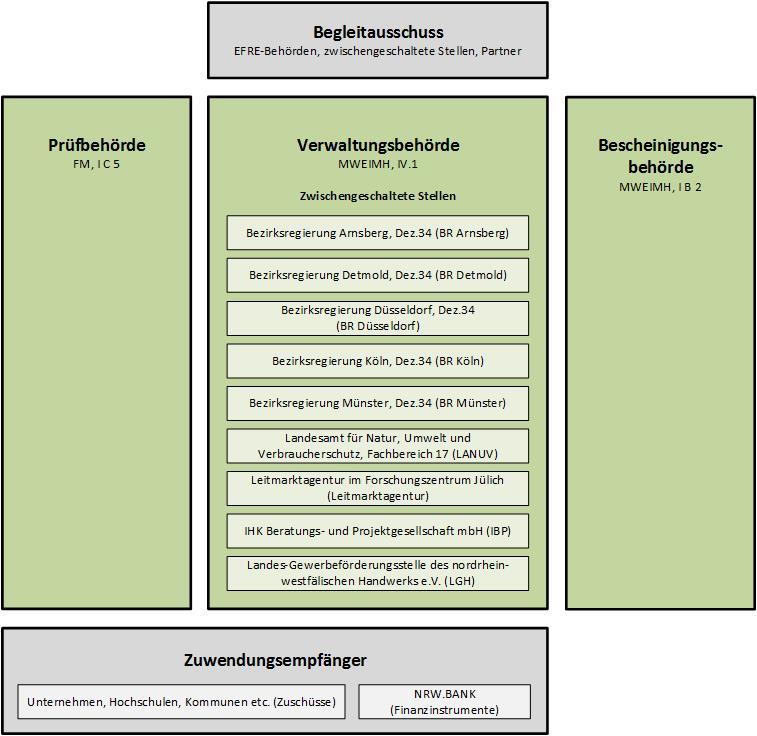 Umsetzung - EFRE.NRW
